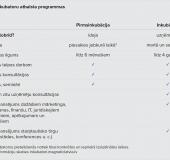 LIAA-biznesa-inkubatori-atbalsta-programmas
