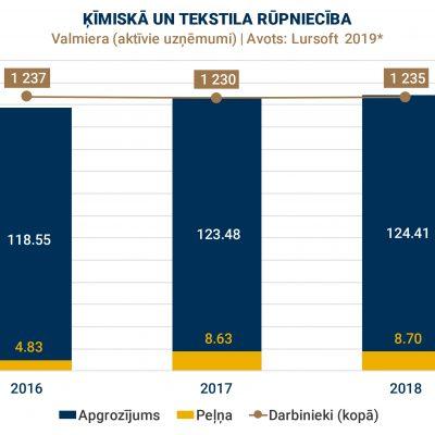 VALMIERA | TOP-1